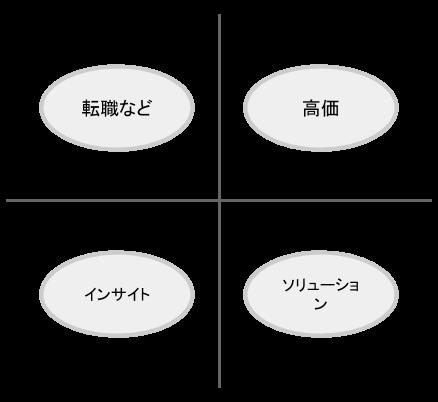 MAにおける学習4パターン