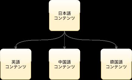 日本語の主コンテンツを、副言語に翻訳する