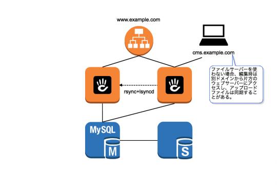 ファイルサーバーを使わない場合、編集時は別ドメインから片方のウェブサーバーにアクセスし、アップロードファイルは同期することがある。