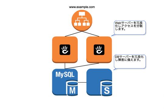 Webサーバーを冗長化しアクセスを分散します。DBサーバーを冗長化し障害に備えます。