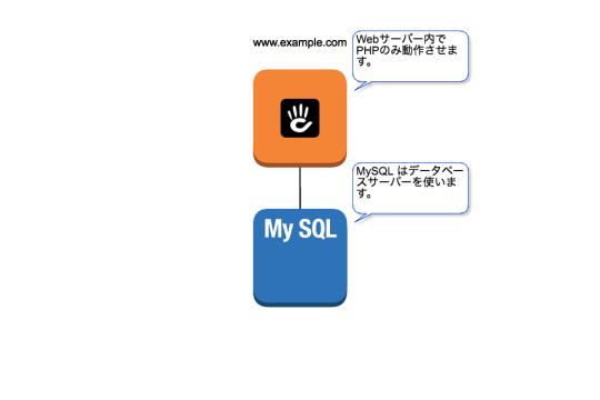 Webサーバー内でPHPのみ動作させます。MySQL はデータベースサーバーを使います。