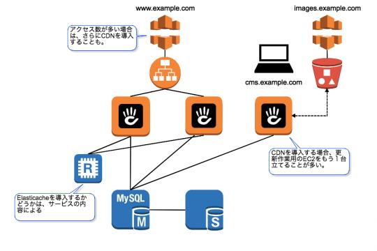 アクセス数が多い場合は、さらにCDNを導入することも。CDNを導入する場合、更新作業用のEC2をもう1台立てることが多い。Elasticacheを導入するかどうかは、サービスの内容による