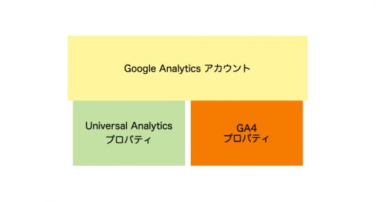 Google Analytics 4のイメージ画像