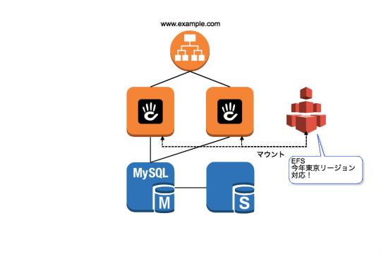 EFS 今年東京リージョン対応!