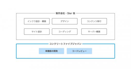 スポット参加型のイメージ