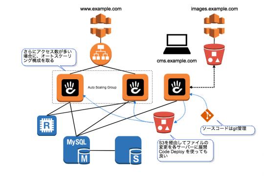さらにアクセス数が多い場合に、オートスケーリング構成を取る。ソースコードはgit管理。S3を経由してファイルの変更を各サーバーに展開 Code Deploy を使っても良い