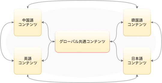 グローカルサイトの概念図。主言語という考え方はなく、相互にコンテンツが結びついている