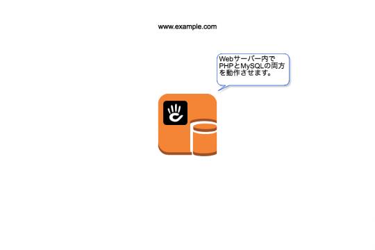 Webサーバー内でPHPとMySQLの両方を動作させます。